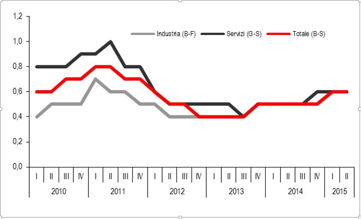 ISTAT – Stime preliminari del tasso di posti vacanti su industria e servizi